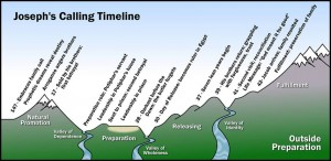 Josephs Timeline
